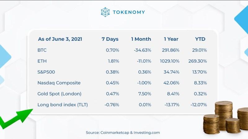 percentage earn yield