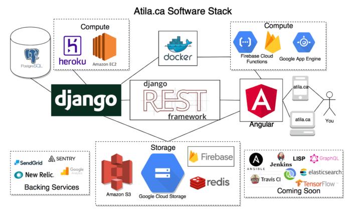 Why We Chose Angular over React and Django Over Ruby on