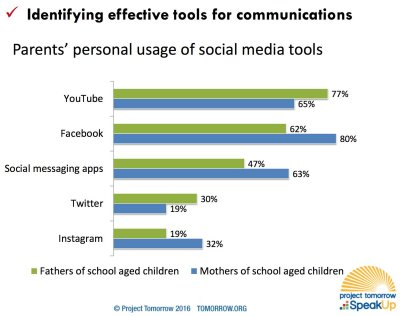 Example findings from Speak Up 2015: Parents Use of Social Media Networks