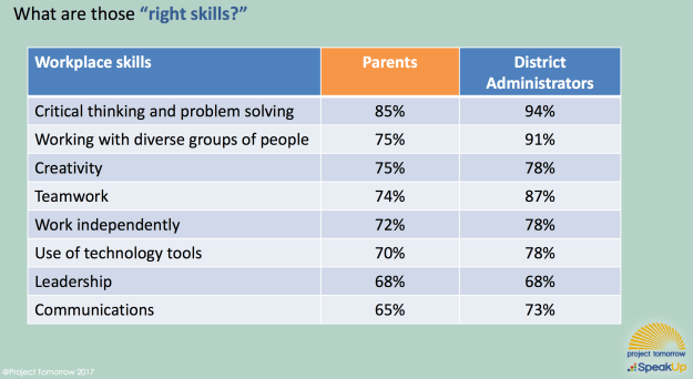 workplace skills parents and administrators think students need