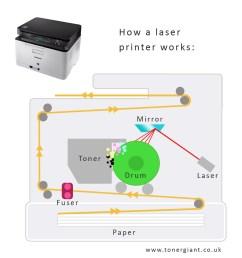 how laser printers work ultimate guide [ 1000 x 1000 Pixel ]