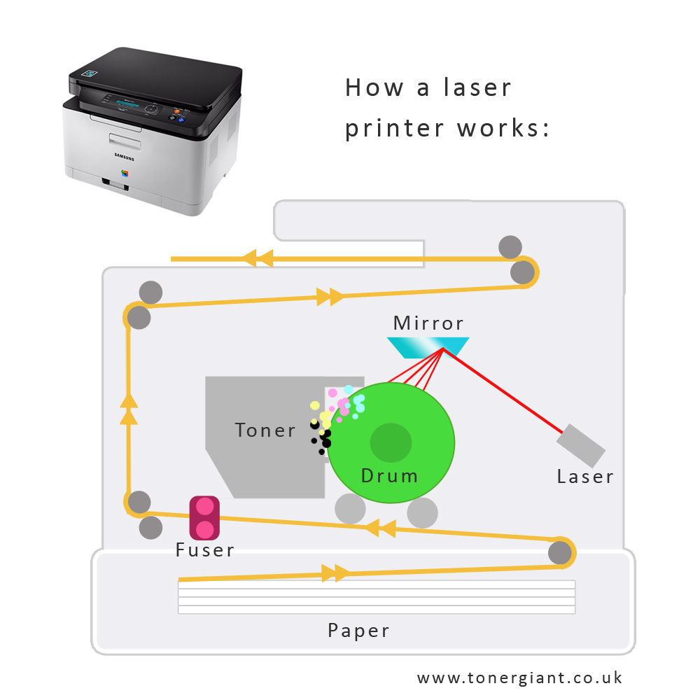 medium resolution of how laser printers work ultimate guide