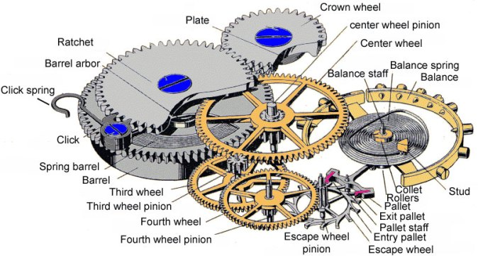 Watch gear train and escapement
