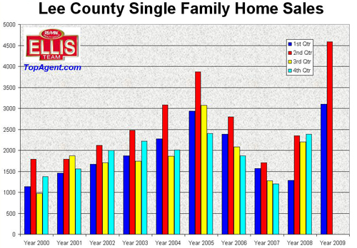 Fort Myers and Cape Coral Single Family Homes sales by Quarter