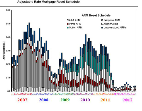 Reset Schedule of Mortgages by Type