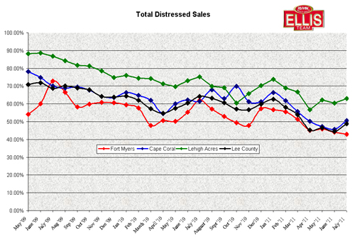 Distressed Sales Chart for Greater Fort Myers, Cape Coral Florida