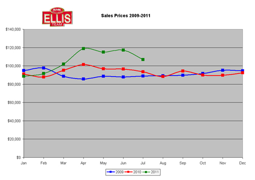 Median Sale Prices Single Family Homes in SW Florida