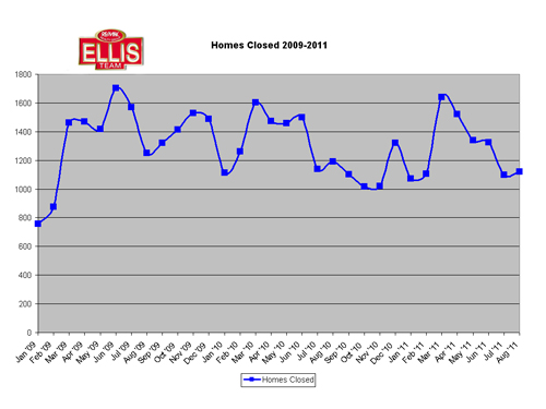 SW Florida Real Estate Homes Closed 2009-2011