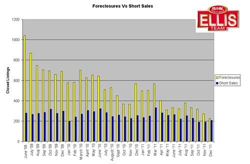 Foreclosure Vs Short Sales SW Florida January 2012
