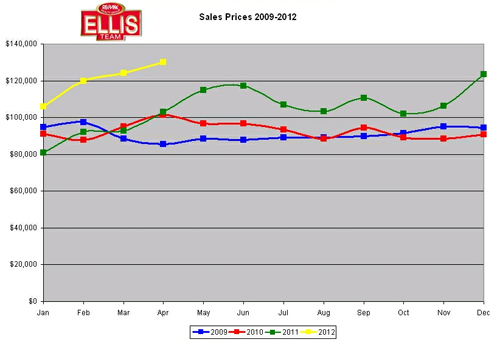 SW Florida Home Sale Prices 2009-2012