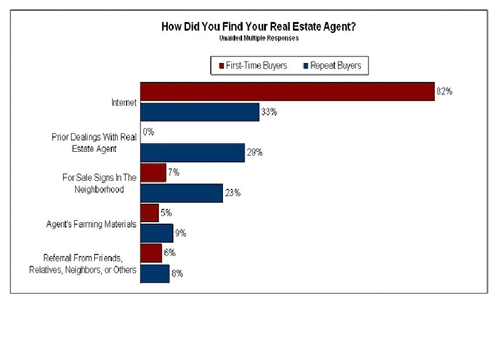 33% Repeat Buyers Find Their Agent on Internet