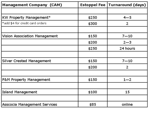 Partial List of Association Company Fees