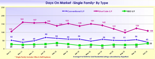 SW Florida Real Estate Average Days on Market Chart