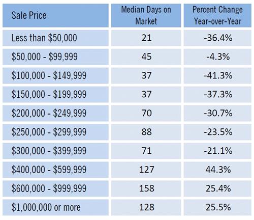 Florida Realtors sales data January 2013 SW Florida real estate