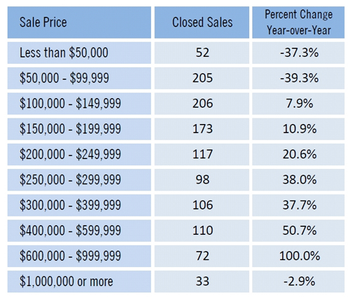 Home prices by price category in SW Florida