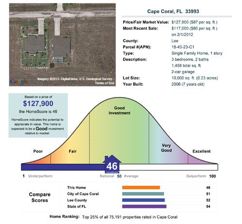 Online computer home value report SW Florida