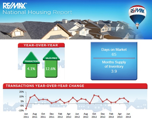 National Housing Market