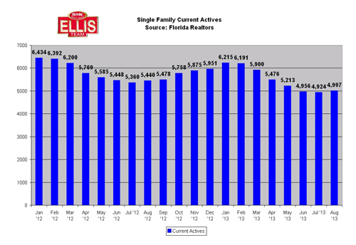 Single family home listing inventory in SW Florida Fort Myers Cape Coral real estate market