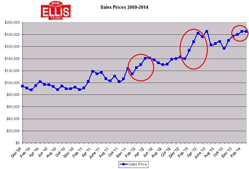 Fort Myers real estate sales prices Cape Coral real estate