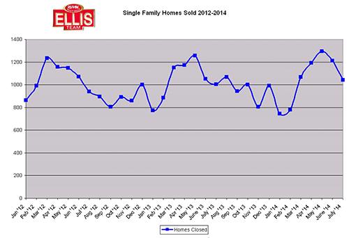SW Florida Real Estate Market Sales Numbers Homes Sold