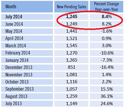 New Pending Sales Jump in Southwest Florida