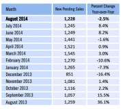 National Pending Home Sales Fall Slightly in August 2014