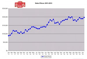 SW Florida Real Estate Market Sales Prices 2015