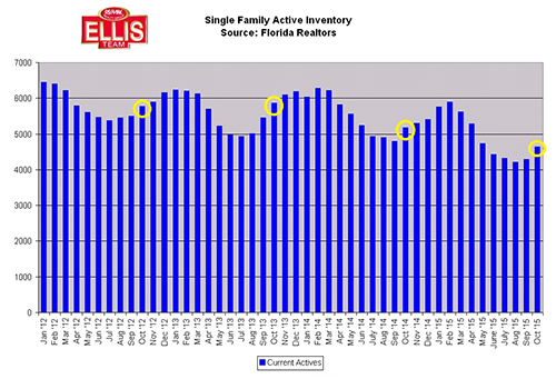 SW Florida Real Estate Prices Rise as Does Inventory