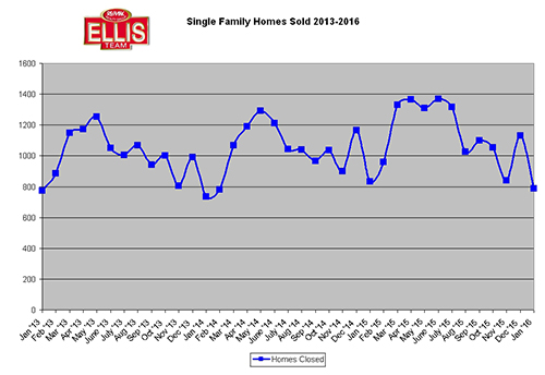 So Your Home Hasn't Sold Yet This Season-Homes Closed Graph