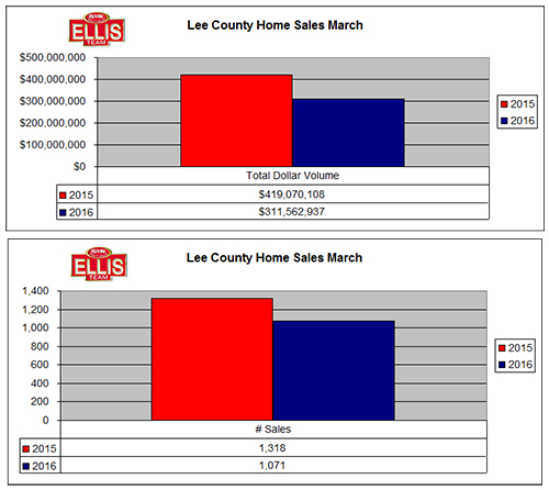 Agents React to Shift in Local Real Estate Market March Home Sales
