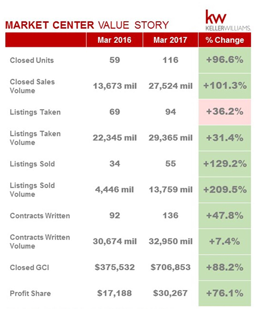 Southwest Florida March Real Estate Sales Numbers Rebound Nicely