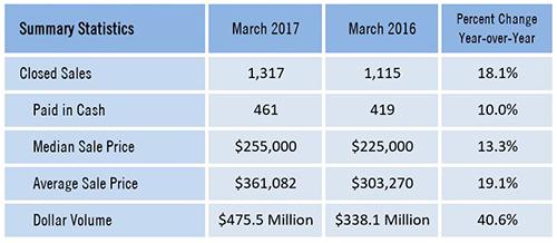 Southwest Florida Real Estate Market numbers Southwest Florida March Real Estate Sales Numbers Rebound Nicely