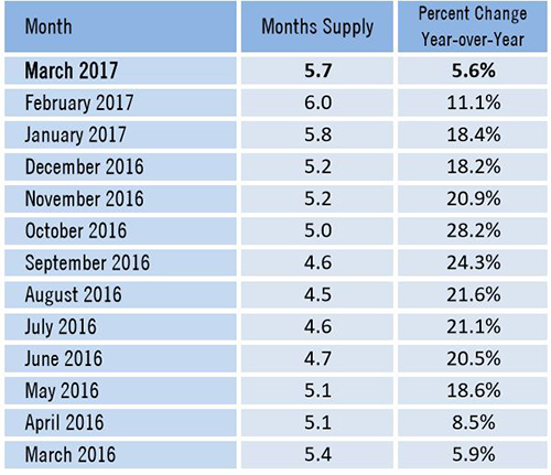 Southwest Florida Real Estate Inventory Rises Months Supply