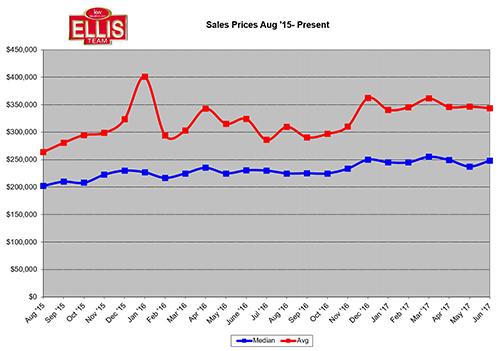 2017 SW Florida Home Sales Trending Between 2015-2016 Levels Median Sales Prices