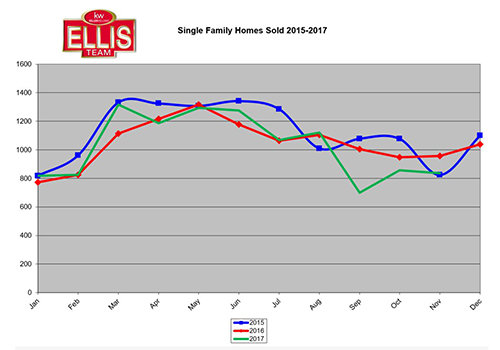 Only One Real Estate Season in Southwest Florida
