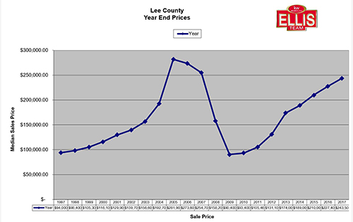 Lee County Florida Real Estate 2017 Home Prices Rose