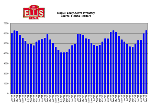 Southwest Florida Real Estate Listing Inventory Hits 4 Year High