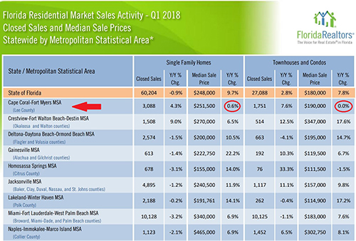 SW Florida Home Price Gains Remain Elusive Compared to Florida