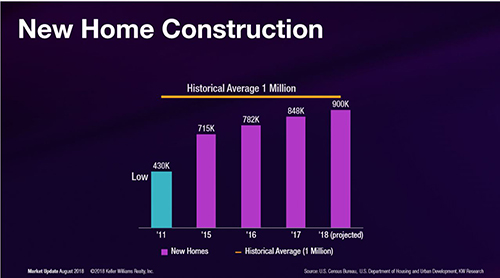 Lack of New Home Construction Nationwide Fueling Housing Shortage