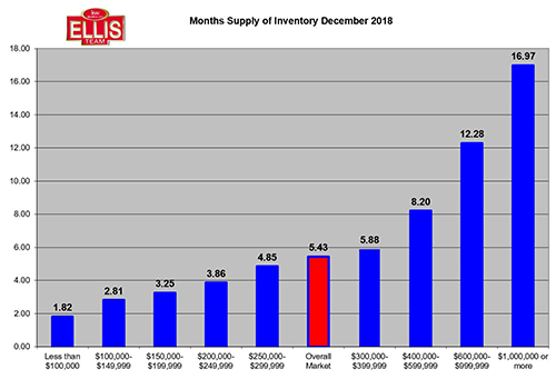 Lee County Housing Inventory Supply Rises Heading Into 2019 Season