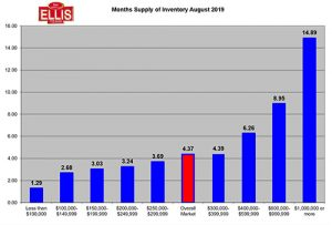 Southwest Florida Housing Inventory Falls in August