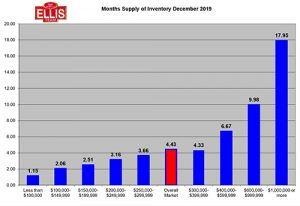 Real Estate Inventory Supply SW Florida