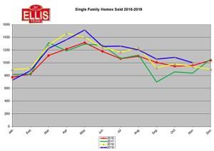 November Closed Home Sales