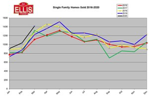 Southwest Florida Real Estate Market Closed Sales by Year