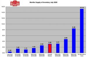Advantage Southwest Florida Sellers Months Supply of Inventory
