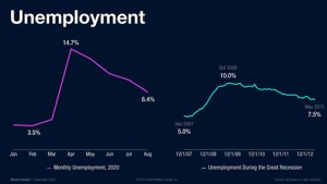 United States Housing Market Not Affected From Unemployment Yet