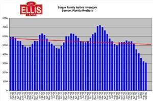Pre-Election Real Estate market Inventory Levels 2020