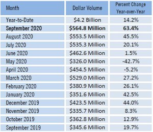 Pre-Election Dollar Volume SW Florida Real Estate Market