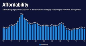 Home Affordability Index Nears All-Time Highs
