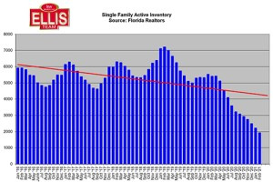 Local Listing Inventory Fell 64.5%